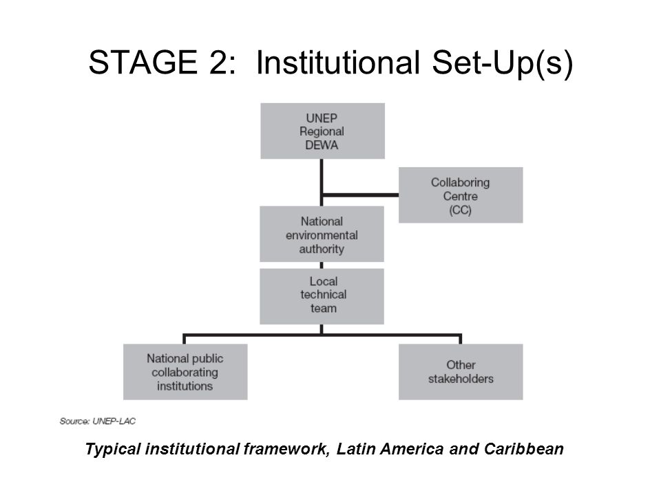 STAGE 2: Institutional Set-Up(s)