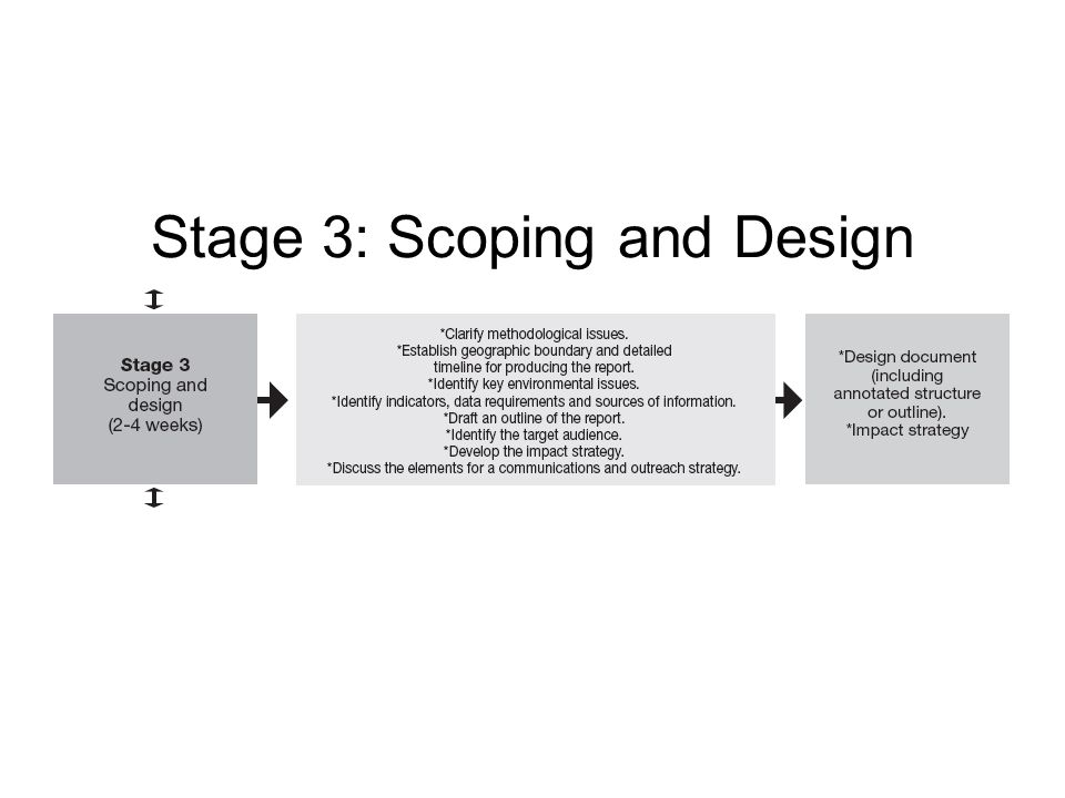 Stage 3: Scoping and Design