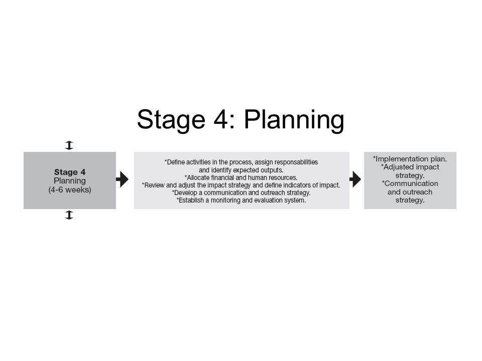 Stage 4: Planning