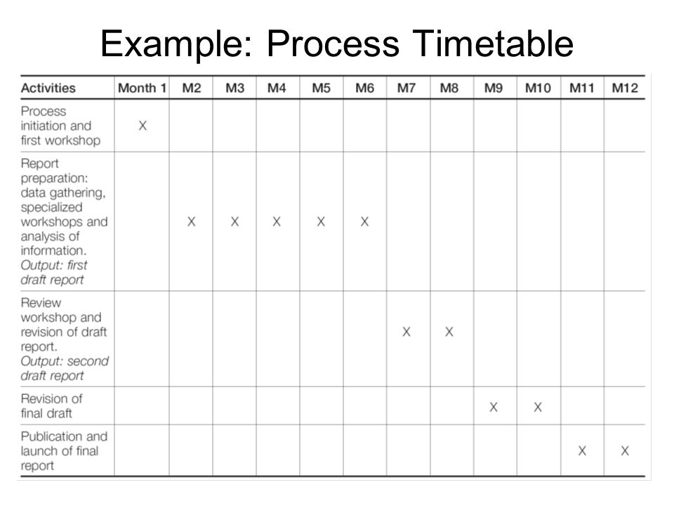 Example: Process Timetable