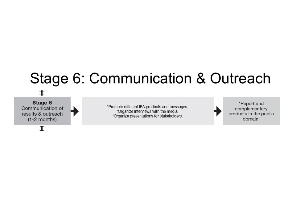 Stage 6: Communication & Outreach