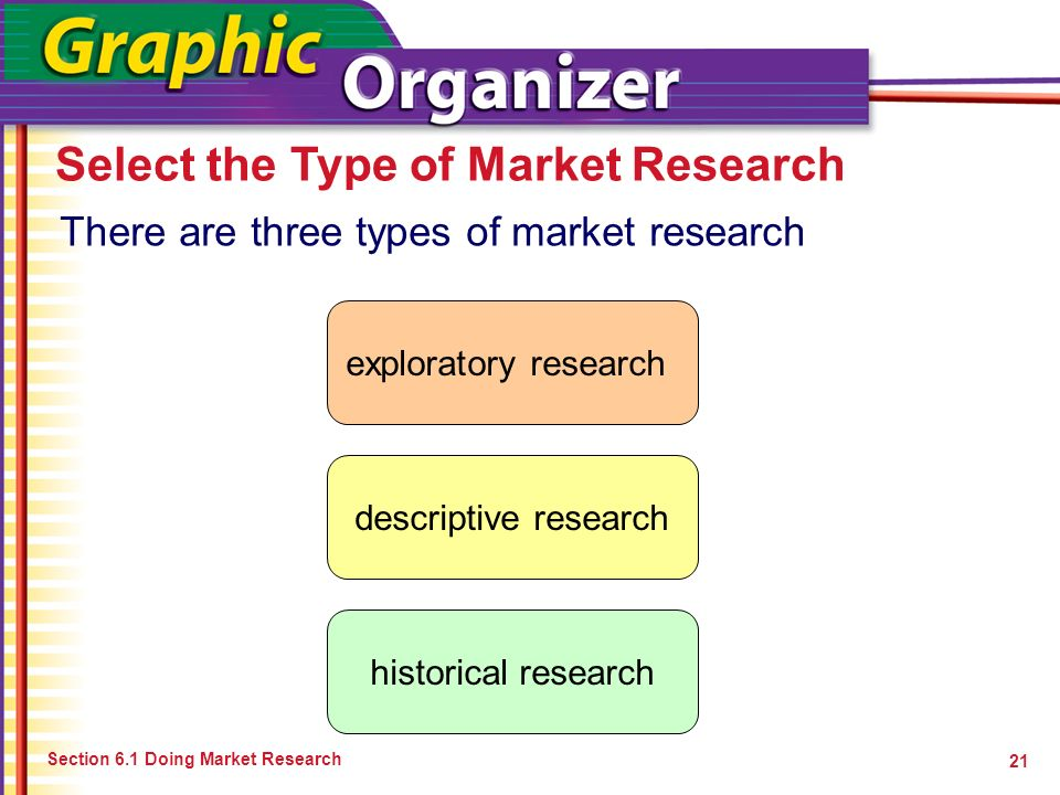main types of market research Market research is a process of systematic data collection, about a particular target market, competitors, customers, market trends, etc the aim of market research is to obtain an in-depth understanding of the particular subject.