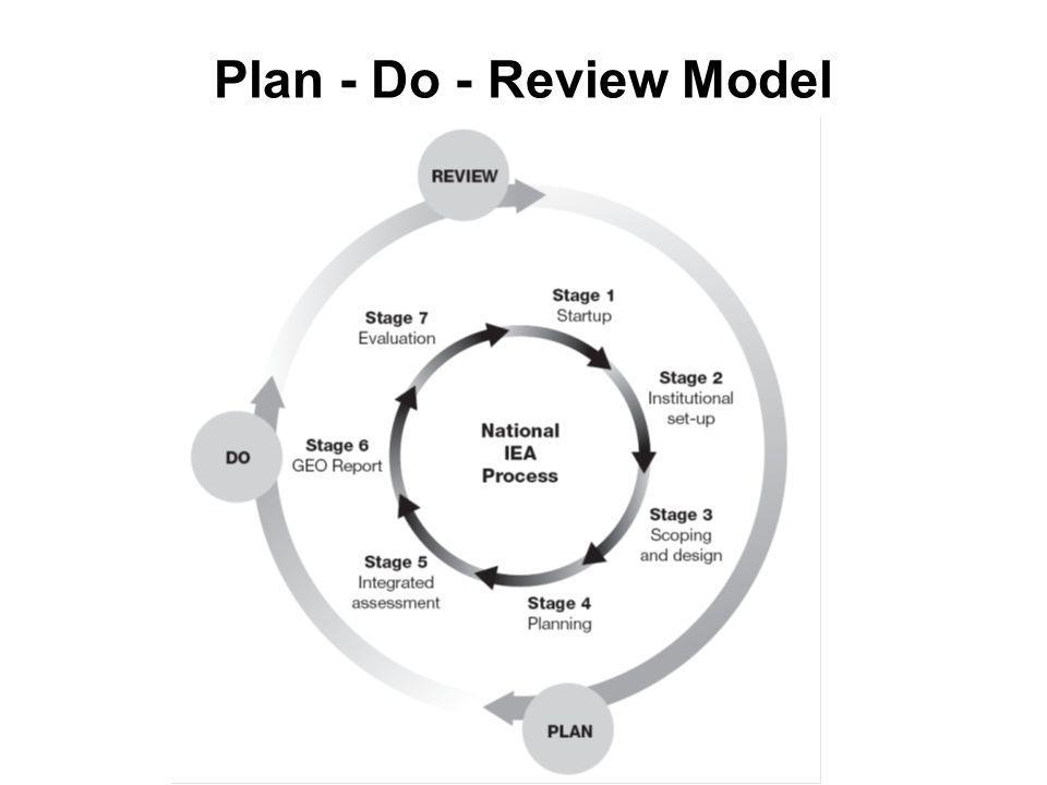 Plan - Do - Review Model ,