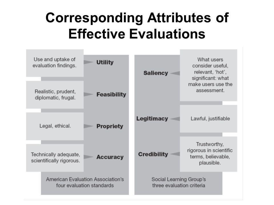 Corresponding Attributes of Effective Evaluations