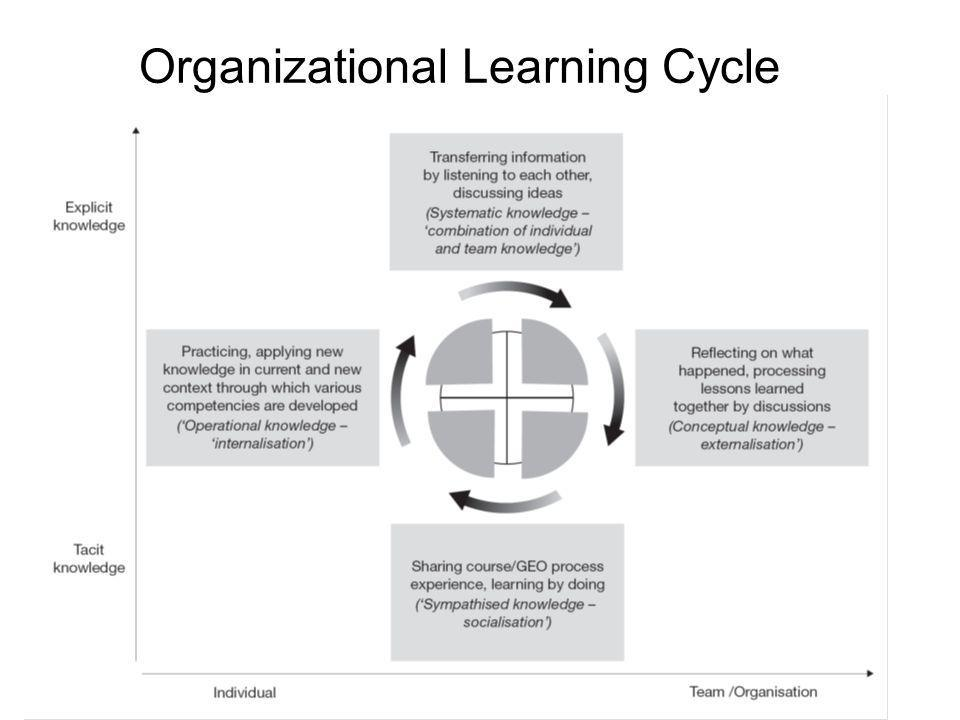 The Organizational Learning Cycle: How We Can Learn ...