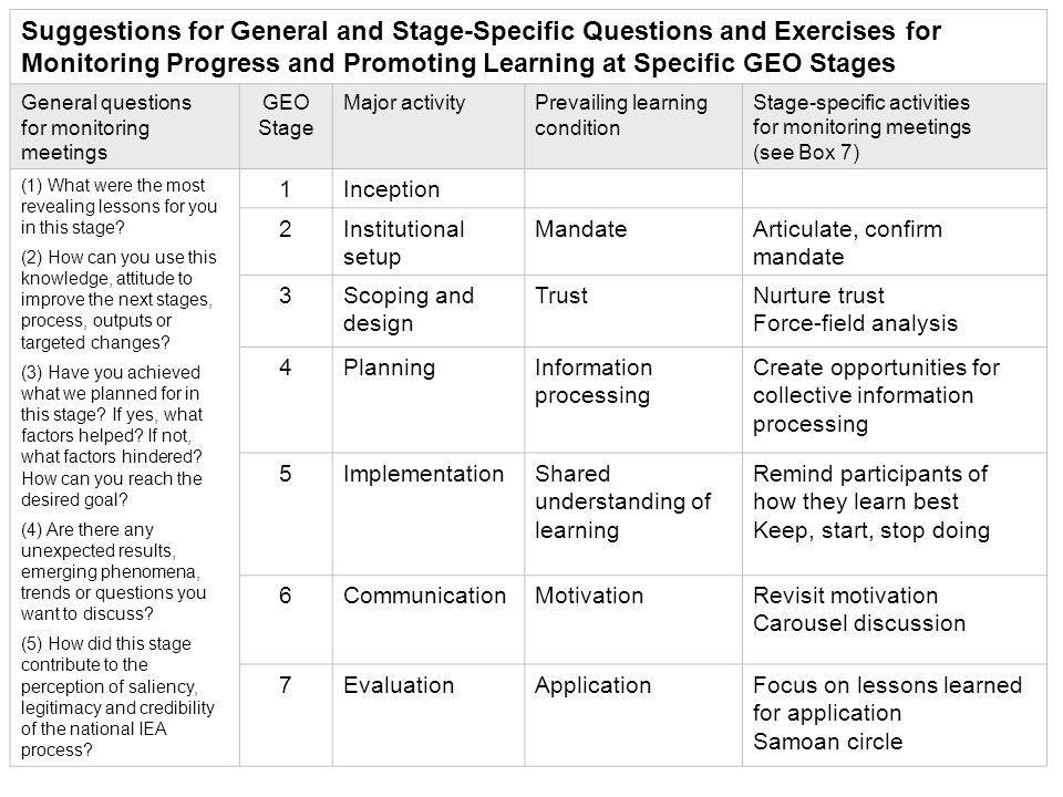 Suggestions for General and Stage-Specific Questions and Exercises for Monitoring Progress and Promoting Learning at Specific GEO Stages