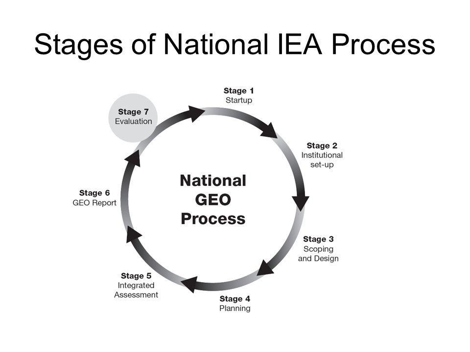 Stages of National IEA Process