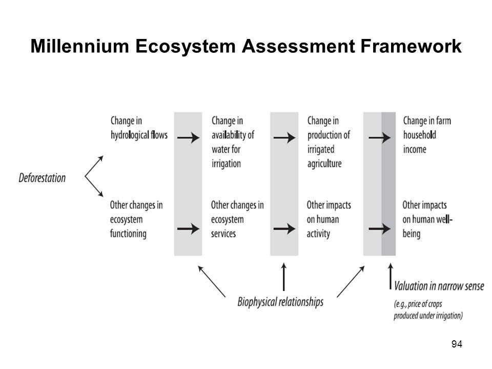 Millennium Ecosystem Assessment Framework