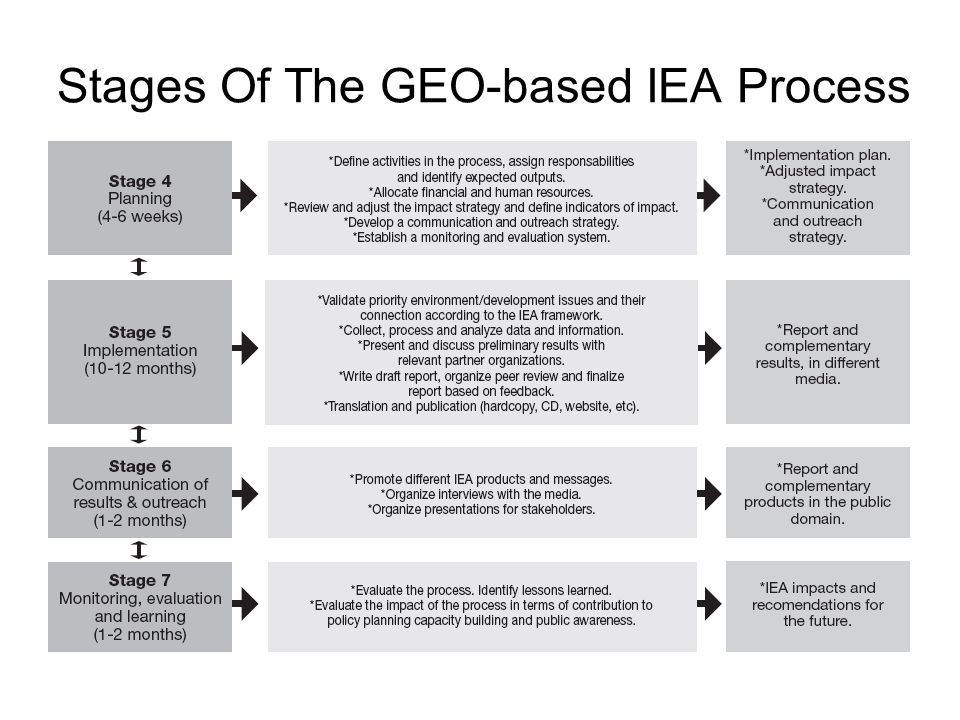 Stages Of The GEO-based IEA Process