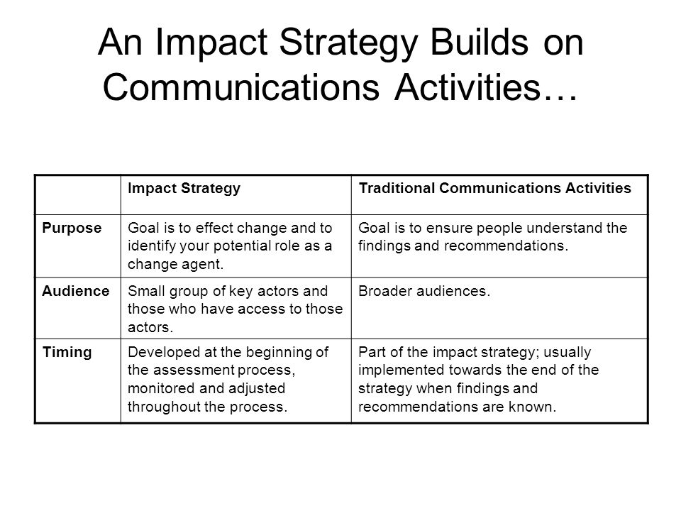An Impact Strategy Builds on Communications Activities…