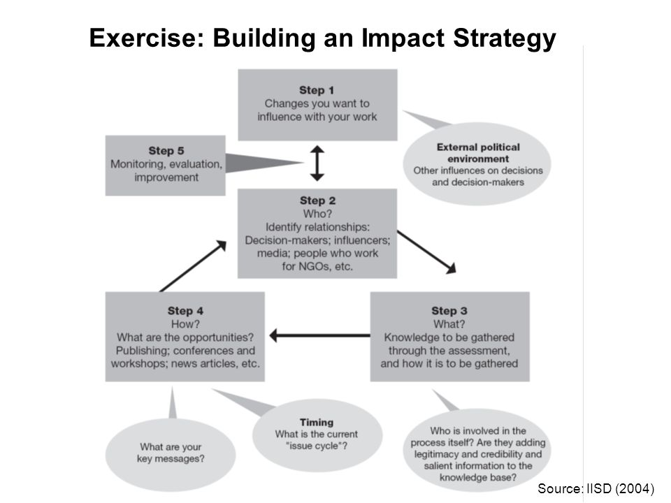 Exercise: Building an Impact Strategy