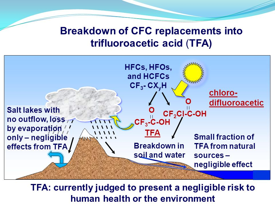 Breakdown of CFC replacements into trifluoroacetic acid (TFA)
