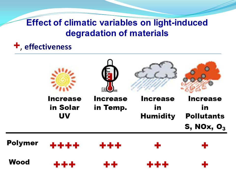 Effect of climatic variables on light-induced degradation of materials