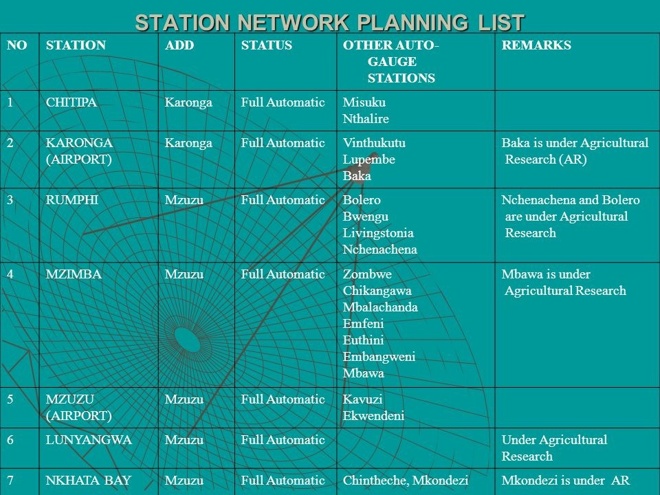 STATION NETWORK PLANNING LIST