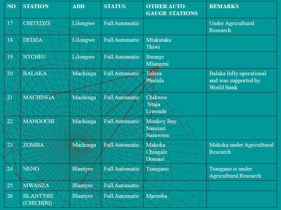 NO STATION. ADD. STATUS. OTHER AUTO-GAUGE STATIONS. REMARKS. 17. CHITEDZE. Lilongwe. Full Automatic.