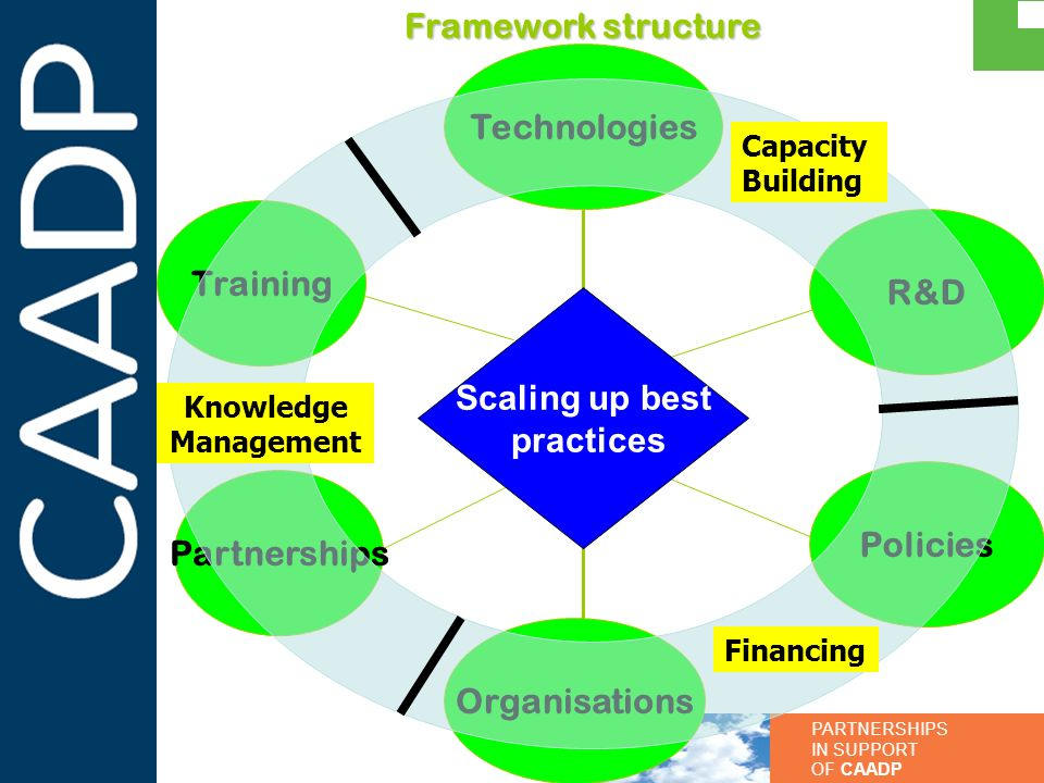 Framework structure Technologies Training R&D Scaling up best