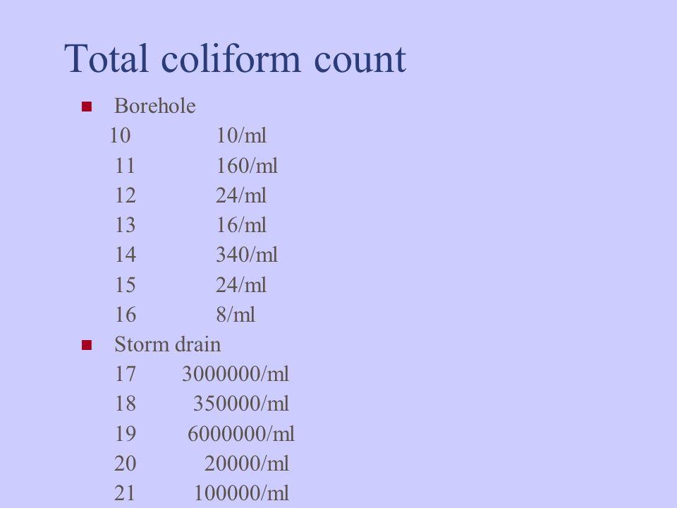Total coliform count Borehole 10 10/ml 11 160/ml 12 24/ml 13 16/ml