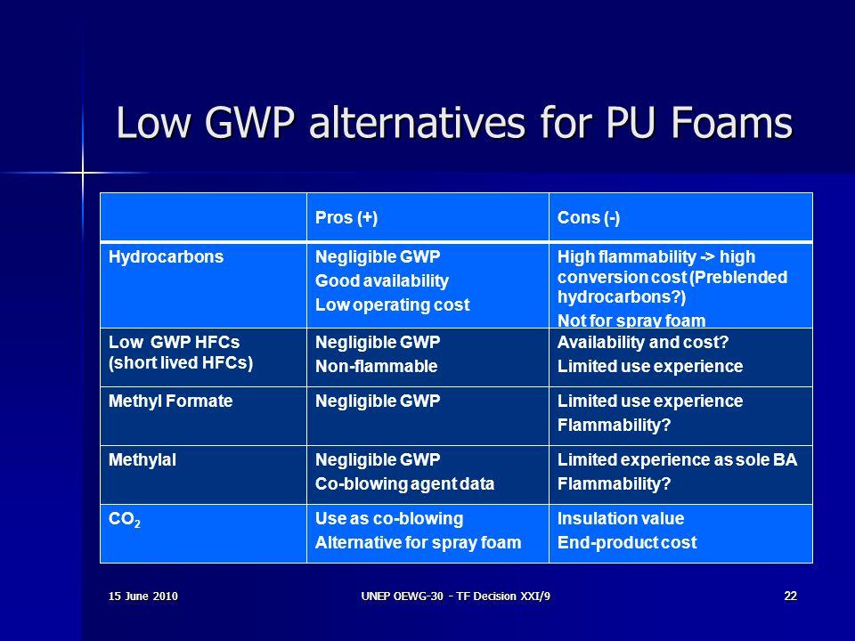 Low GWP alternatives for PU Foams