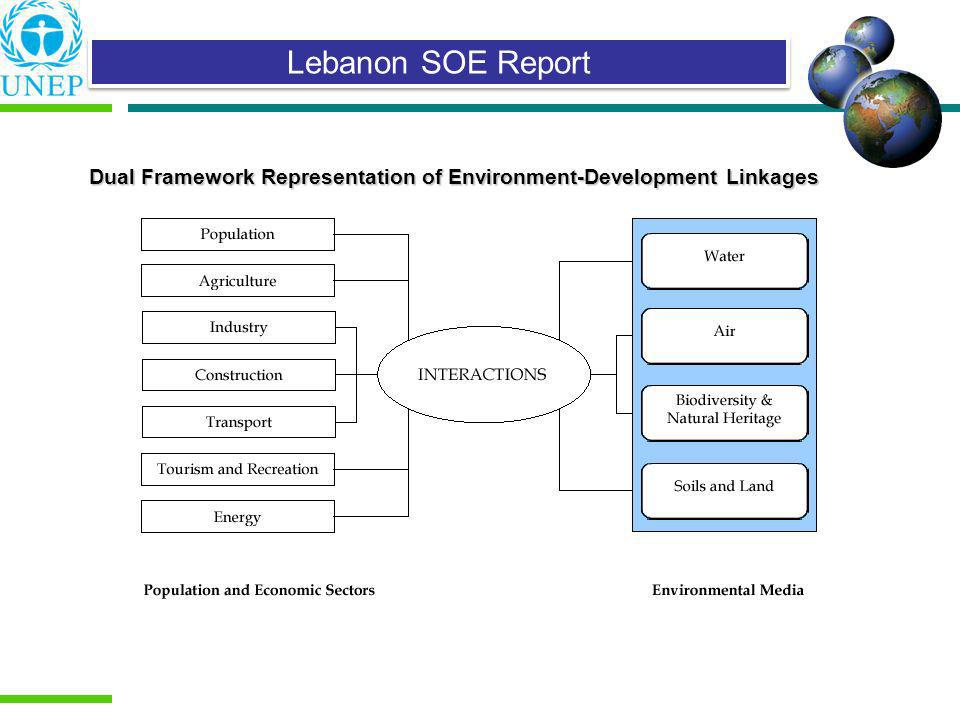 Dual Framework Representation of Environment-Development Linkages
