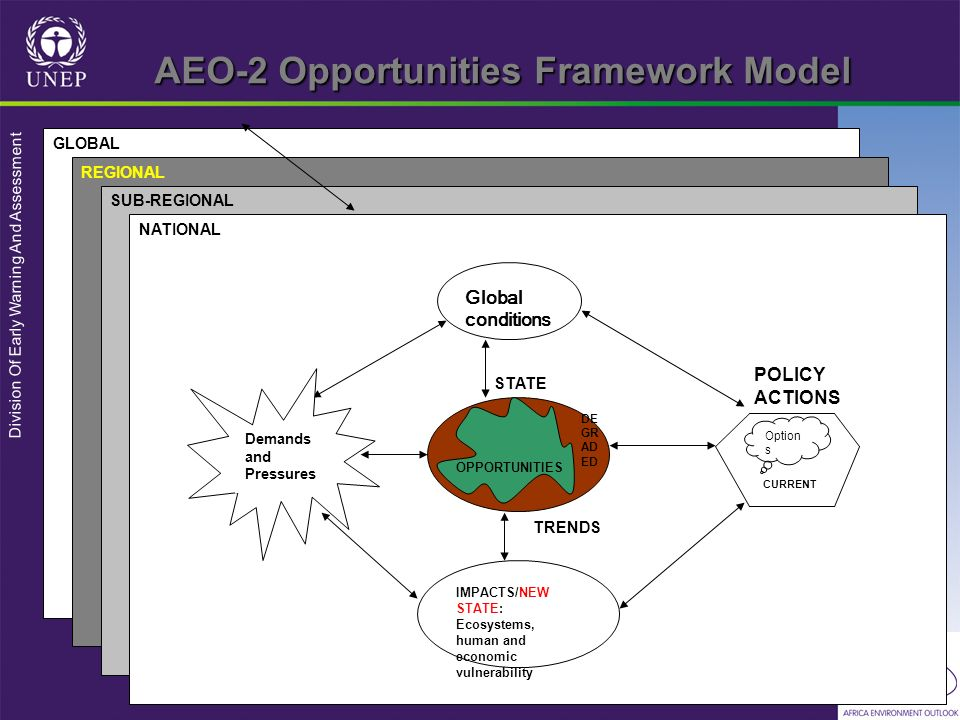 AEO-2 Opportunities Framework Model