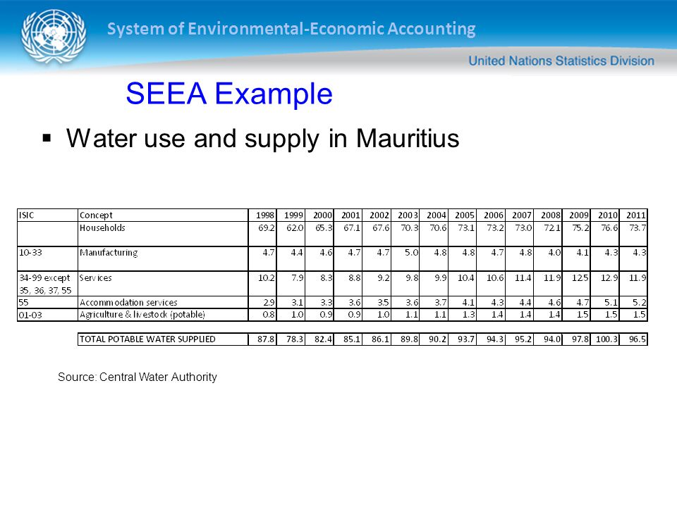 SEEA Example Water use and supply in Mauritius