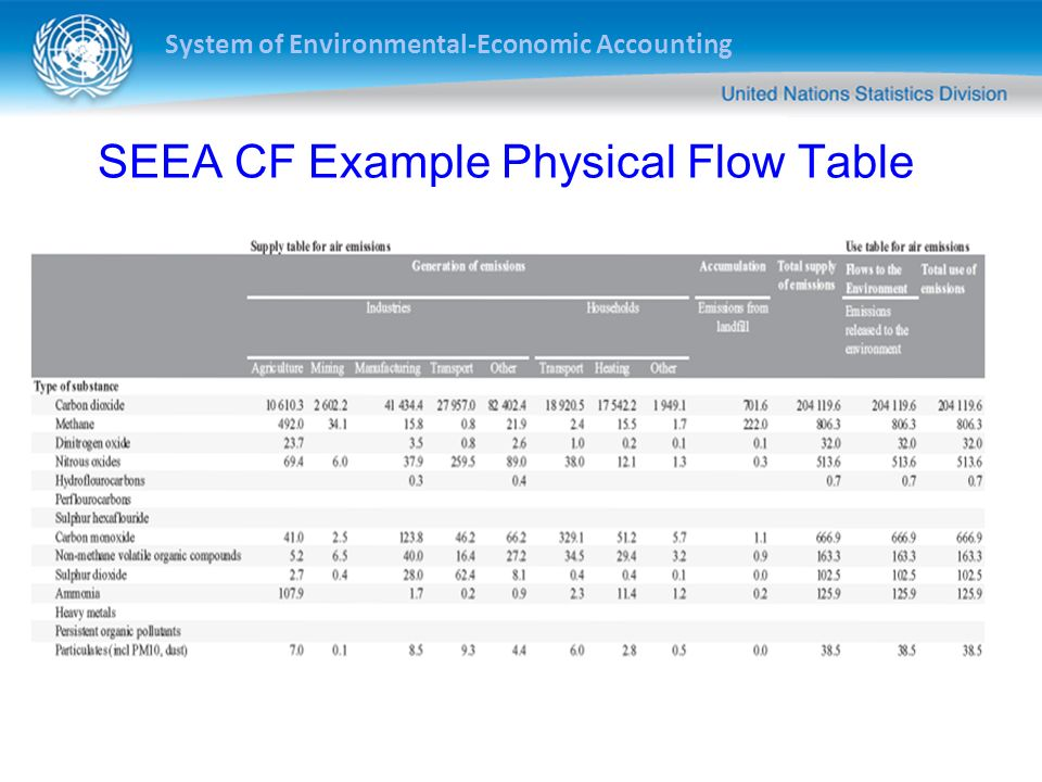 SEEA CF Example Physical Flow Table
