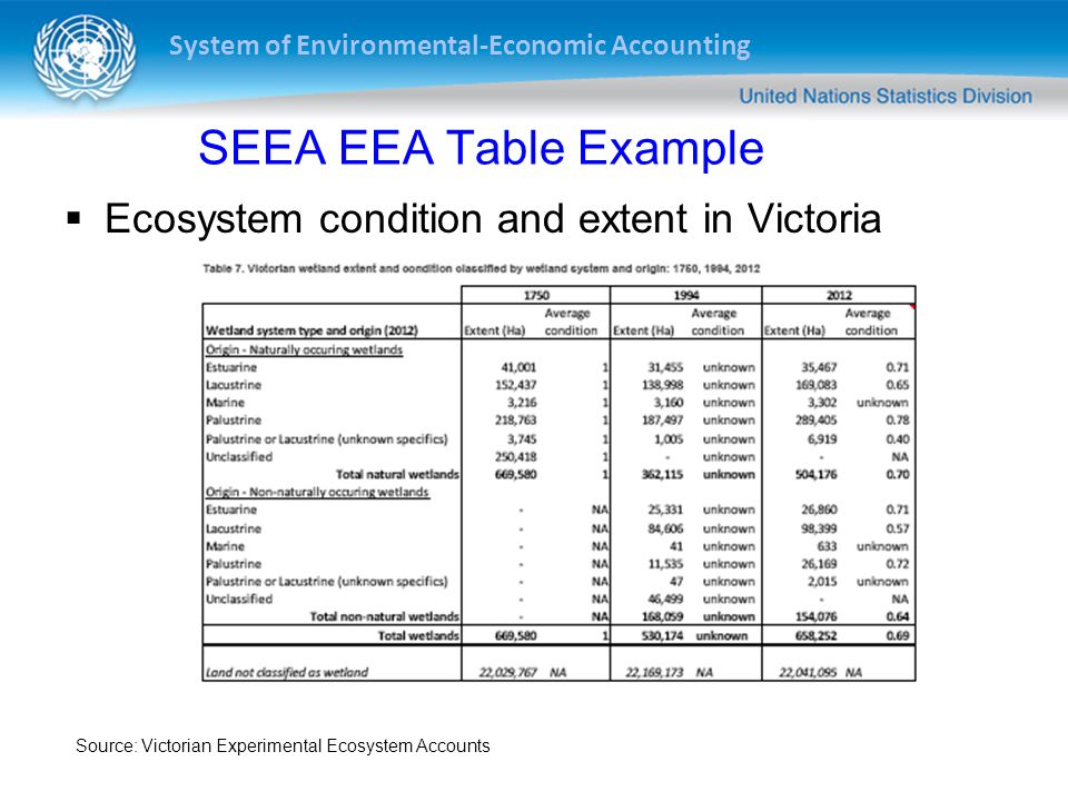 SEEA EEA Table Example Ecosystem condition and extent in Victoria