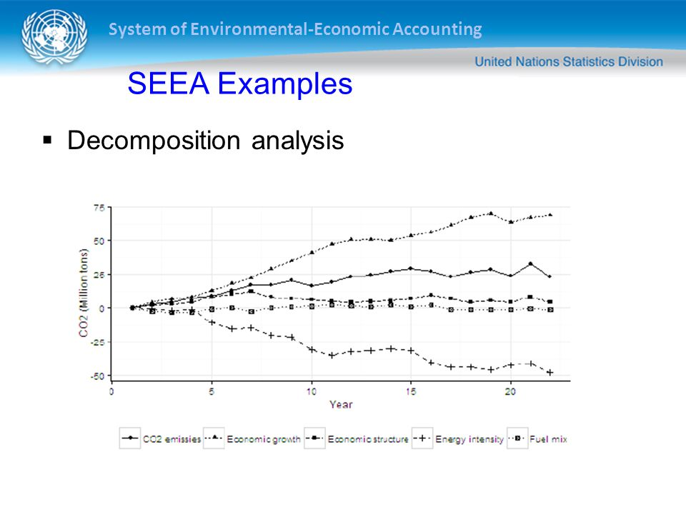 SEEA Examples Decomposition analysis