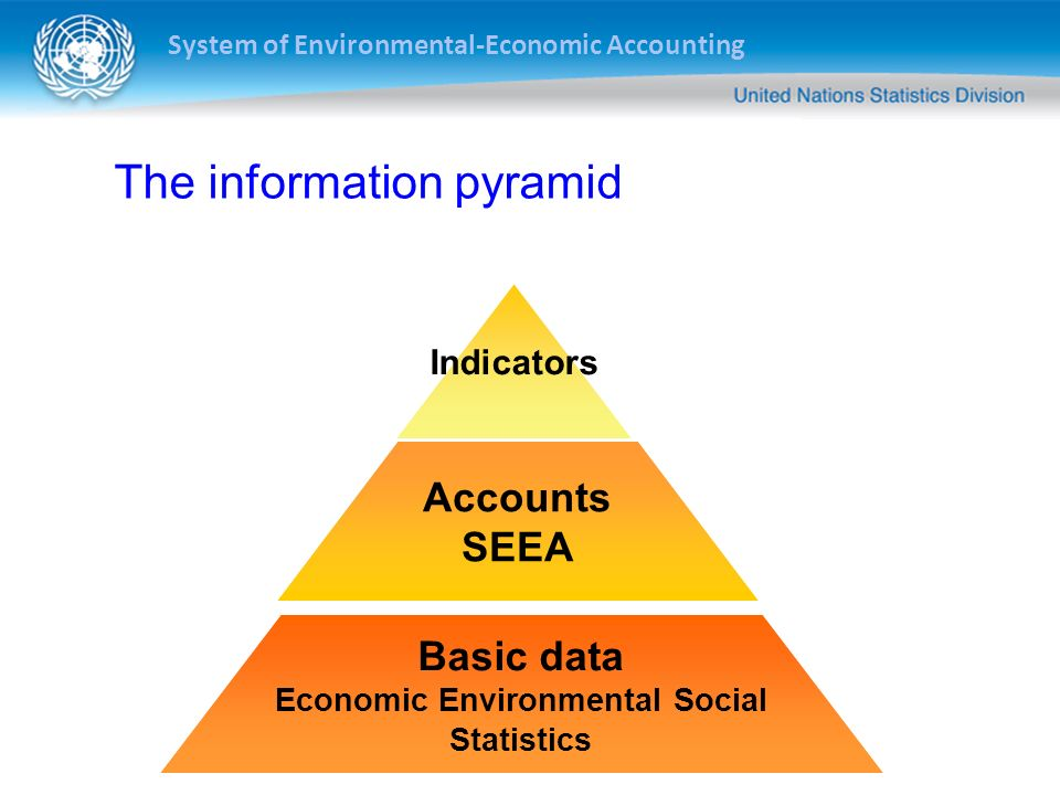 The information pyramid