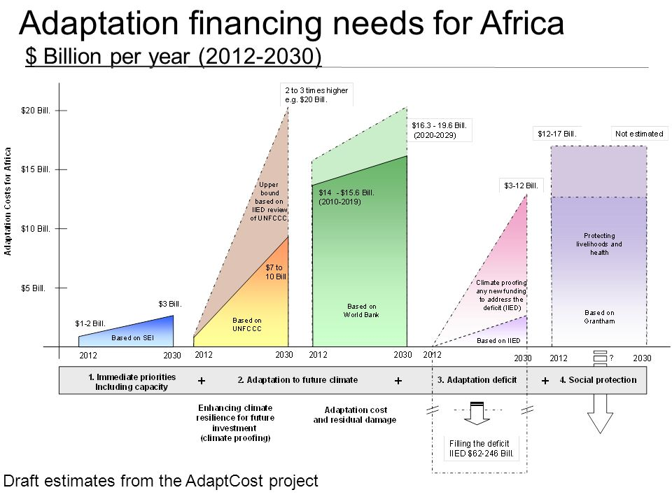 Adaptation financing needs for Africa