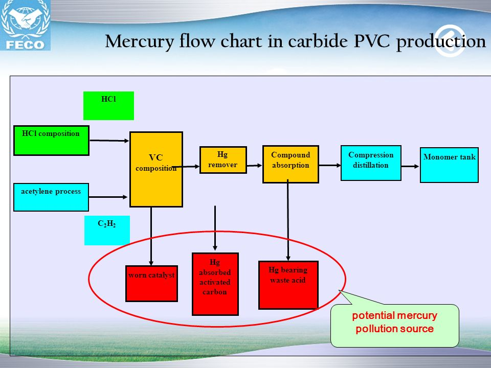 Mercury flow chart in carbide PVC production