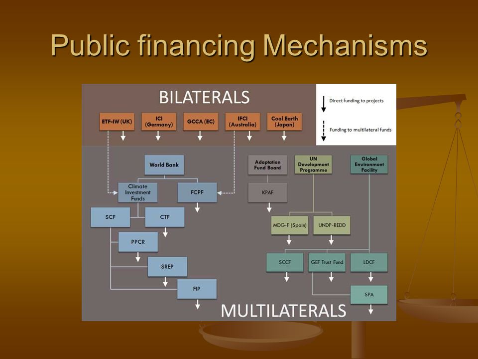 Public financing Mechanisms