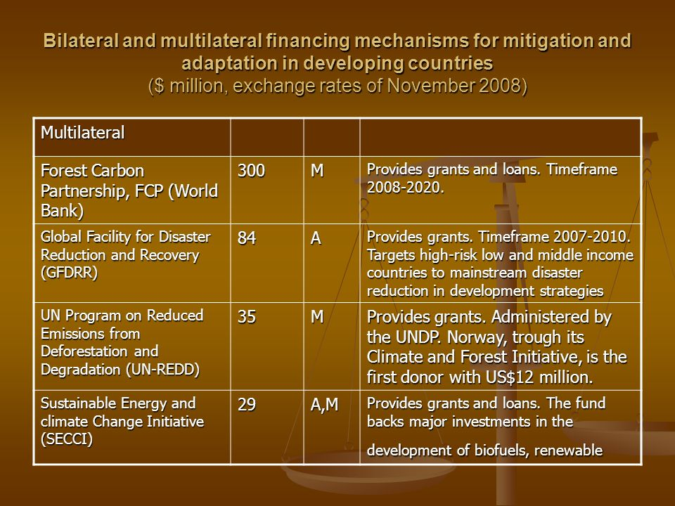 Bilateral and multilateral financing mechanisms for mitigation and adaptation in developing countries ($ million, exchange rates of November 2008)