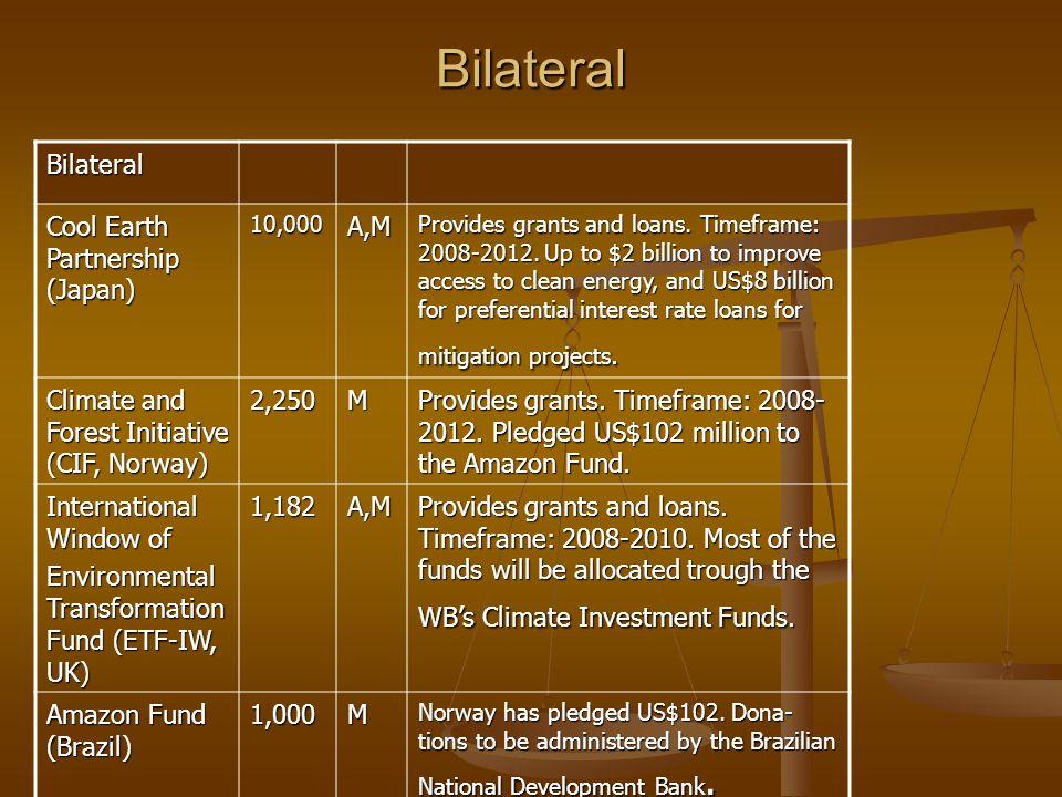 Bilateral Bilateral Cool Earth Partnership (Japan) A,M