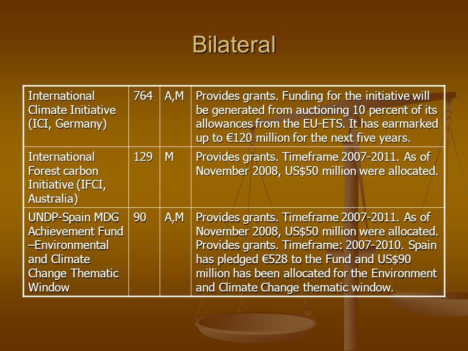 Bilateral International Climate Initiative (ICI, Germany) 764 A,M