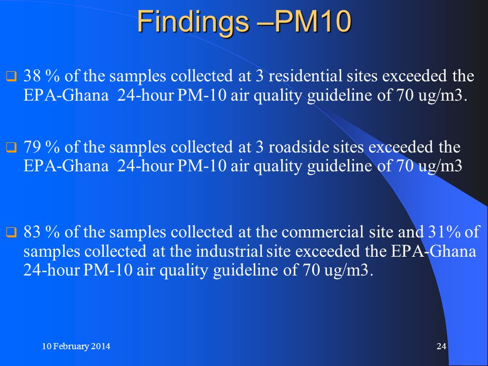 Findings –PM10 38 % of the samples collected at 3 residential sites exceeded the EPA-Ghana 24-hour PM-10 air quality guideline of 70 ug/m3.