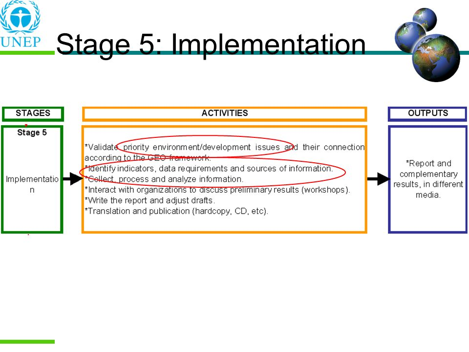 Stage 5: Implementation