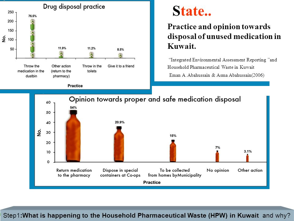 State.. Practice and opinion towards disposal of unused medication in Kuwait.