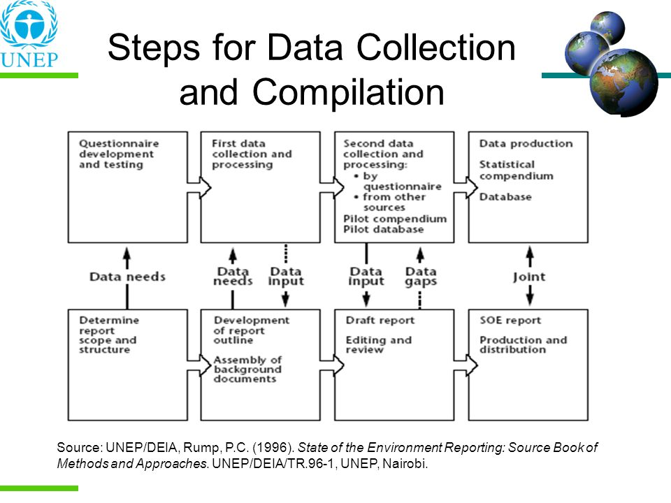 Steps for Data Collection and Compilation