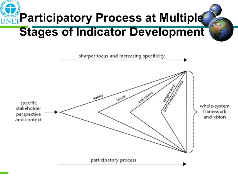 Participatory Process at Multiple Stages of Indicator Development