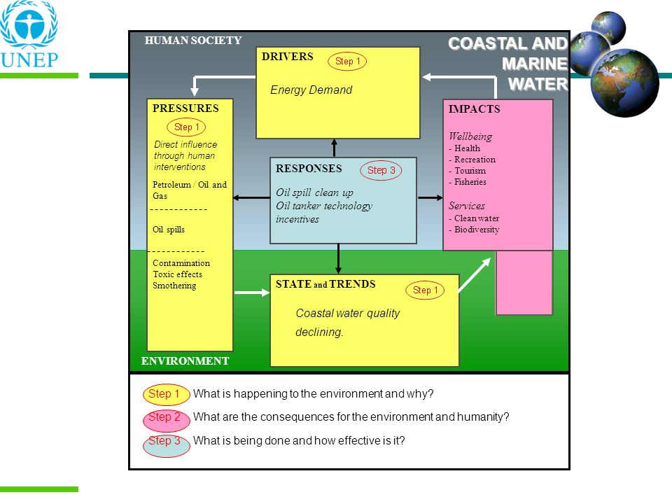COASTAL AND MARINE WATER