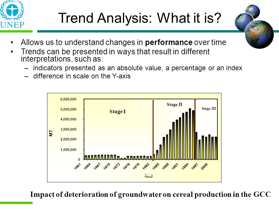 Trend Analysis: What it is