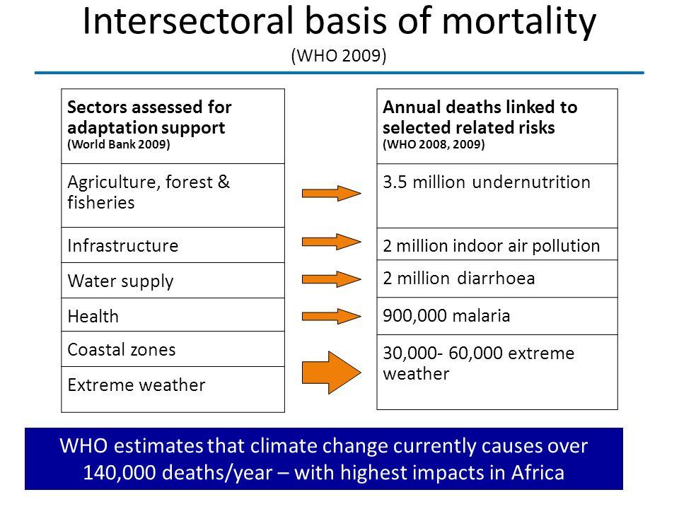 Intersectoral basis of mortality