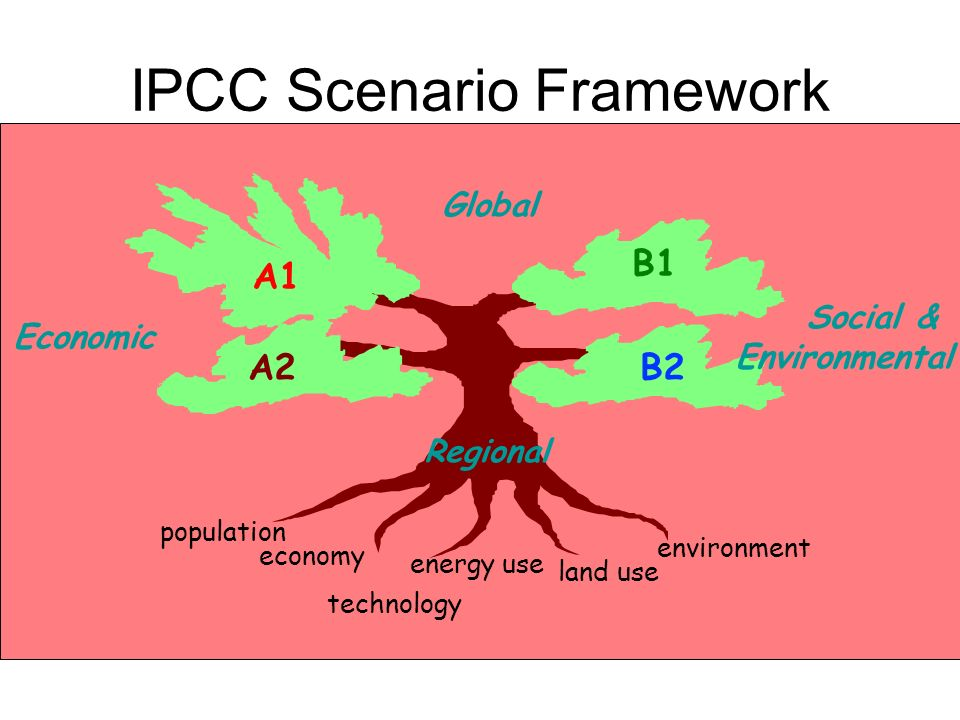 IPCC Scenario Framework