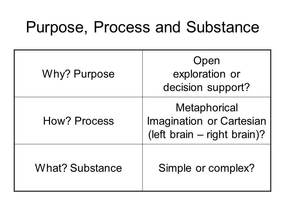 Purpose, Process and Substance