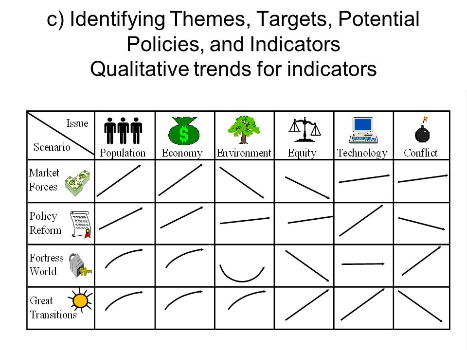c) Identifying Themes, Targets, Potential Policies, and Indicators Qualitative trends for indicators