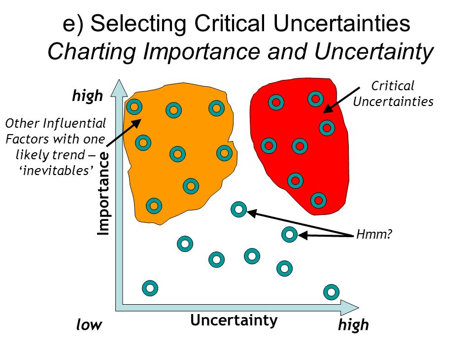 e) Selecting Critical Uncertainties Charting Importance and Uncertainty