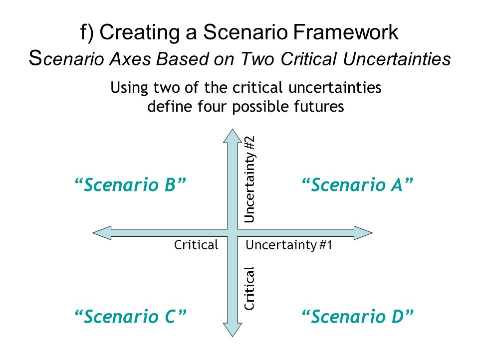 Using two of the critical uncertainties define four possible futures