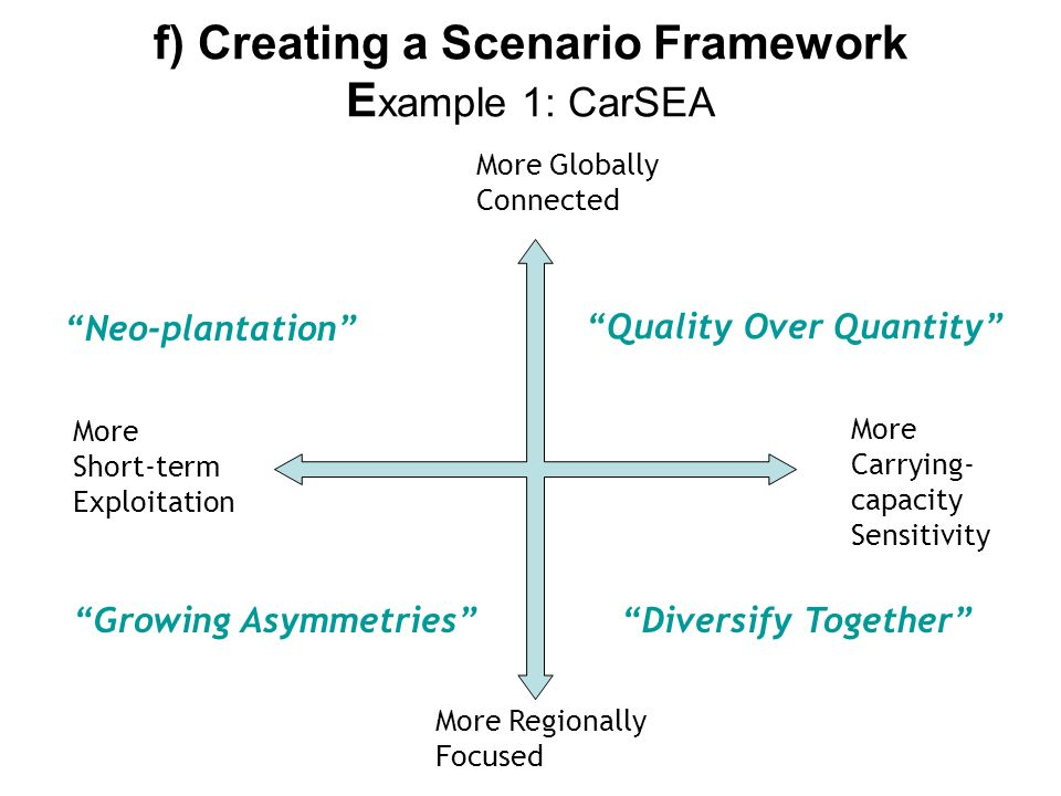 f) Creating a Scenario Framework Example 1: CarSEA