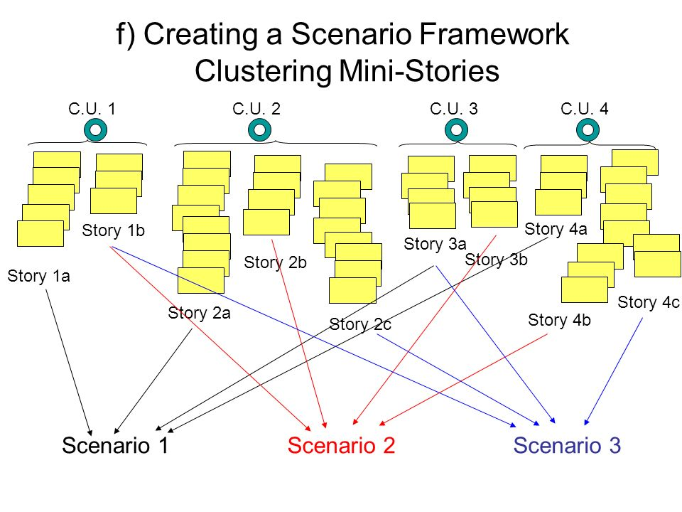 f) Creating a Scenario Framework Clustering Mini-Stories